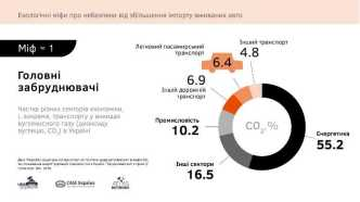 82% мешканців Львівщини виступають за здешевлення вживаних автомобілів, - дослідження