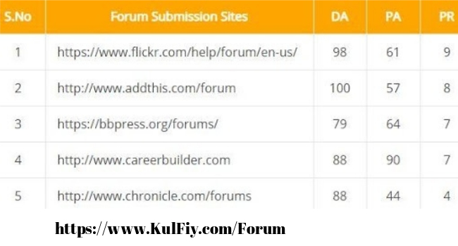 List of high PR forums