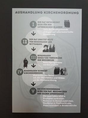 Johannes Bugenhagen erhält die Vorschläge der Weichbilde (Anblick und das Erscheinungsbild eines urbanen Raumes). Anschließend schreibt er die neue Kirchenordnung.