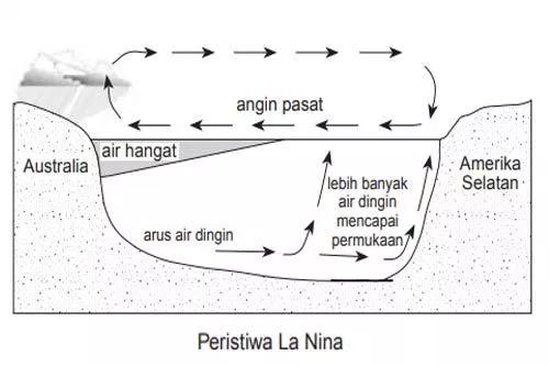 Dampak Fenomena La Nina di Indonesia