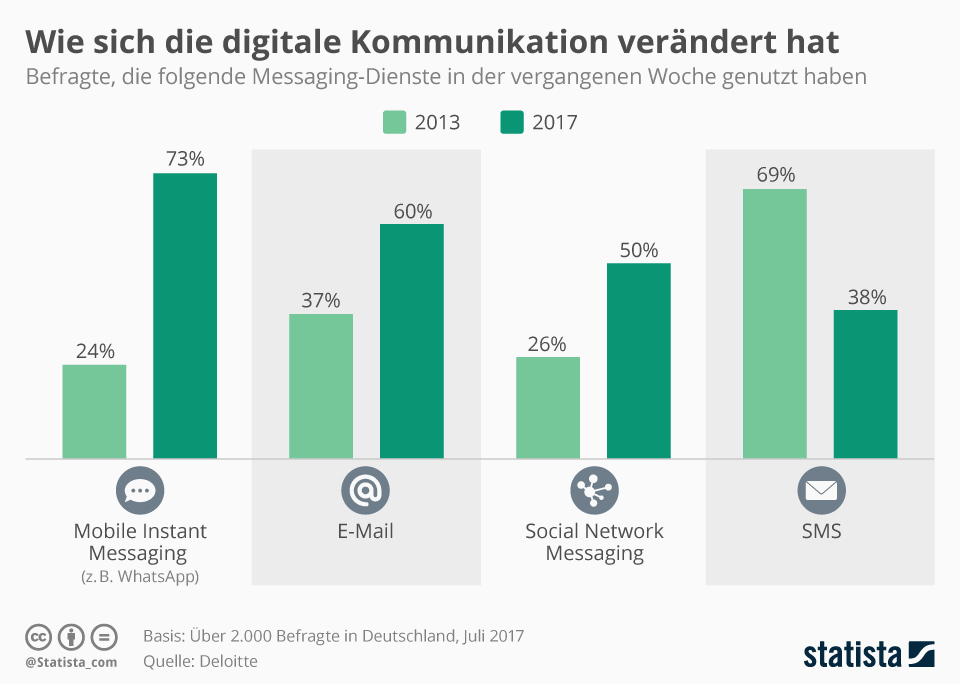 Statista Infografik Digitale Kommunikation