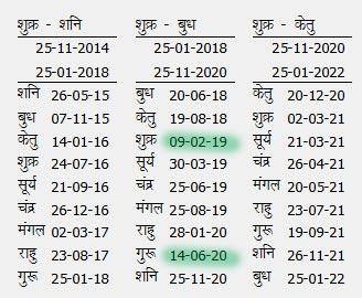 Marriage time Prediction by Mahadasha Antardash