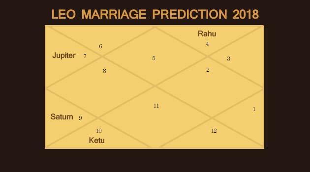 Leo Marriage Prediction 2018