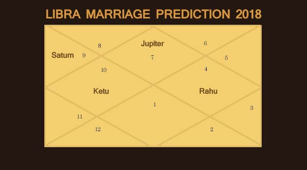 Libra Marriage Prediction 2018