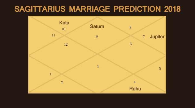 Sagittarius Marriage Prediction 2018