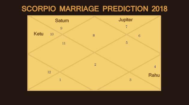 Scorpio Marriage Prediction 2018