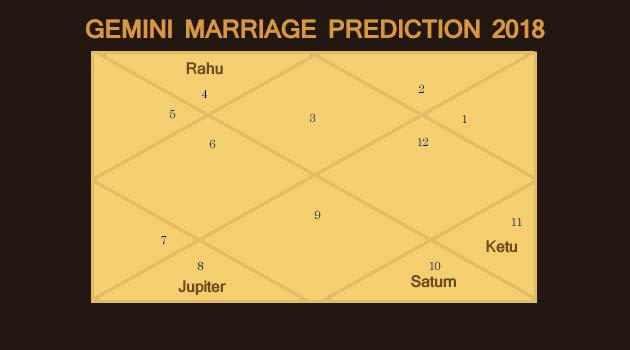 Taurus Marriage Prediction 2018