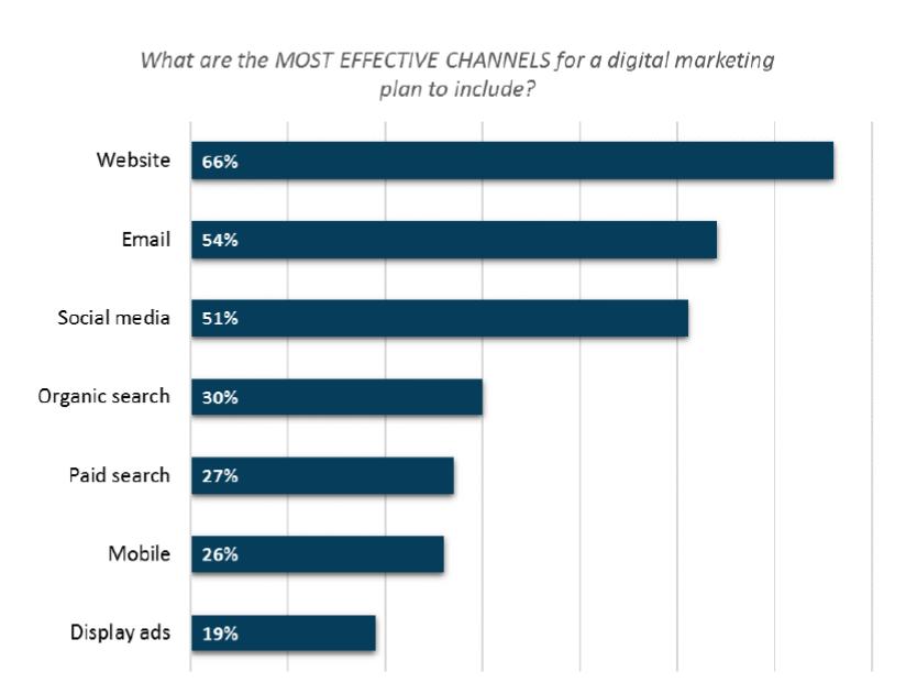 Canais de Marketing Inbound Mais Eficazes