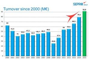 Sepro verzeichnete 2015 Rekordumsätze – das dritte Jahr in Folge. | Grafik: Sepro