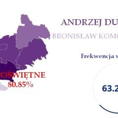 ANDRZEJ DUDA zwyciężył we wszystkich 12 gminach powiatu wołomińskiego. Największe poparcie zdobył w gminach: Poświętne – 80.85% i Dąbrówka – 77.70%