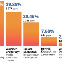 II tura wyborów w Pułtusku – Michał Kisiel liderem w pierwszej turze