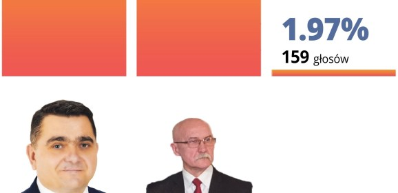 Robert Gołaszewski ponownie i bezkonkurencyjnie wygrał wybory na burmistrza Łochowa