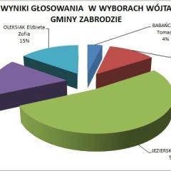 Wyniki głosowania w wyborach Wójta Gminy Zabrodzie oraz Rady Gminy Zabrodzie