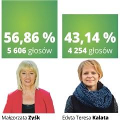 MAŁGORZATA ZYŚK nowym burmistrzem Ząbek!