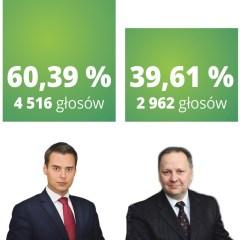 Kamil Michał Iwandowski nowym burmistrzem Zielonki!