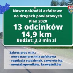 Najpilniejsze remonty dróg powiatowych zatwierdzone do realizacji jeszcze w 2020 roku