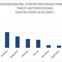 Dodatkowe środki na wdrażanie Tarczy Antykryzysowej w powiecie wołomińskim!