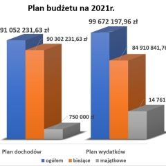 Budżety na 2021 rok został przyjęte
