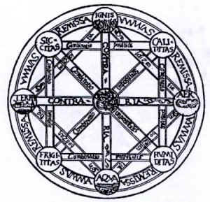 la ruota degli elementi di Ippocrate