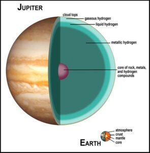 De verschillende lagen van Jupiter