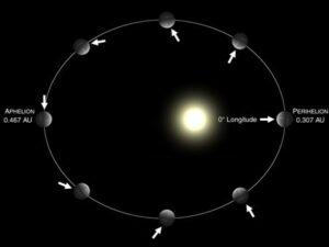 De excentrische baan van Mercurius zorgt voor temperatuurverschillen gedurende het jaar. Een jaar dat overigens slechts 88 dagen duurt.