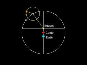 De gele cirkel is de epicykel. De witte cirkel is de deferent. ook de locatie van de equant is aangegeven.