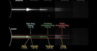 De ringen van Jupiter