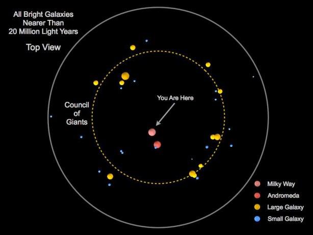 Verdeling van sterrenstelsels om ons heen