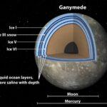 De oceaan op Ganymedes