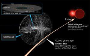De ster van Scholz schampt de Oort-wolk