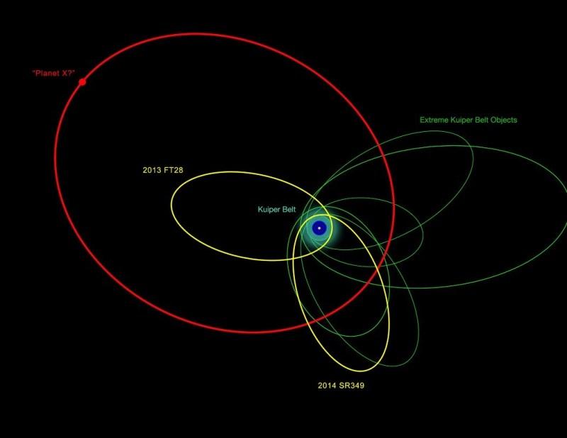 De buitenste delen van ons zonnestelsel