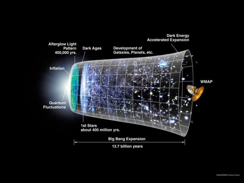 Oerknal - de uitdijing van het heelal