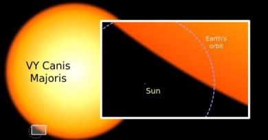 Lichtkracht VY Canis Majoris en de Zon