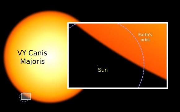 Lihtkracht VY Canis Majoris en de Zon