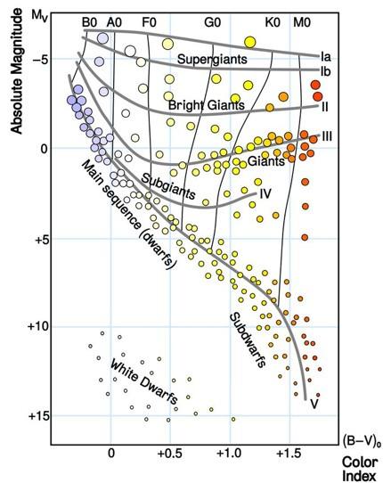 HR-diagram met de kleuren van de sterren