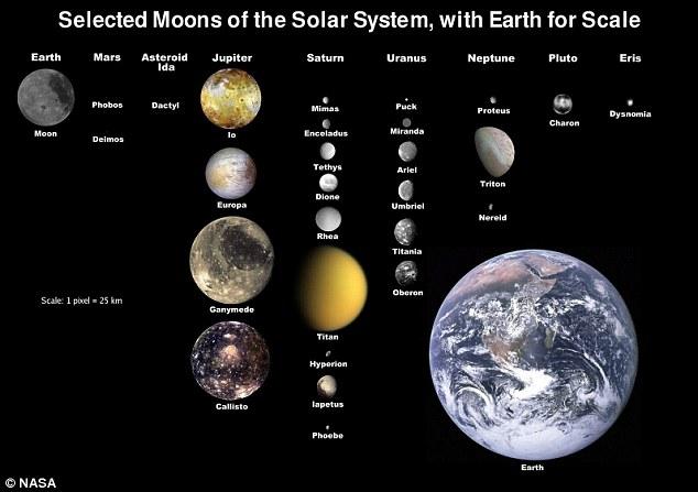 manen van het zonnestelsel vergeleken met de aarde
