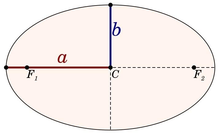 De assen van een ellips