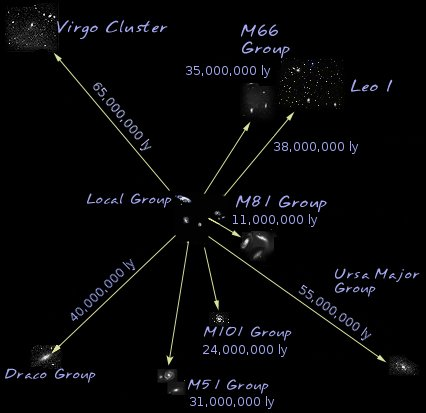 De Virgo Supercluster