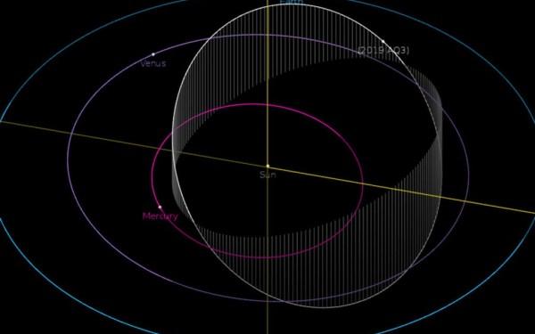 De baan van asteroïde 2019AQ3 om de Zon