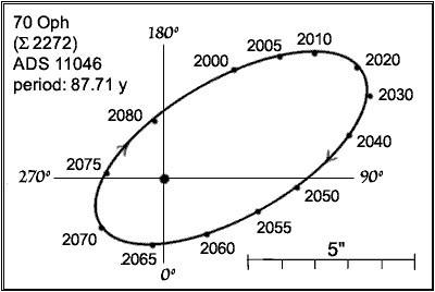 Deomlooptijd van 70 Ophiuchi