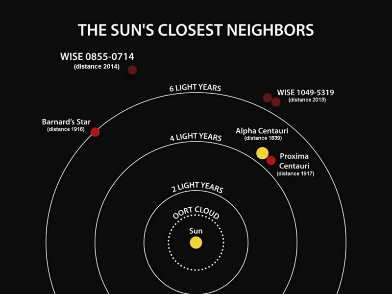 De buren van de Zon