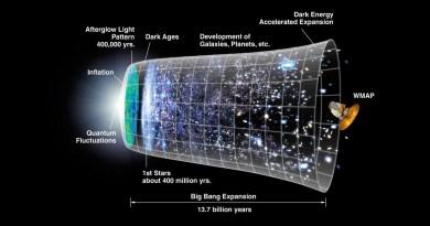 Tijdslijn ontstaan van het heelal