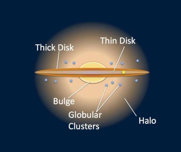 Onze Melkweg met zijn twee schijven