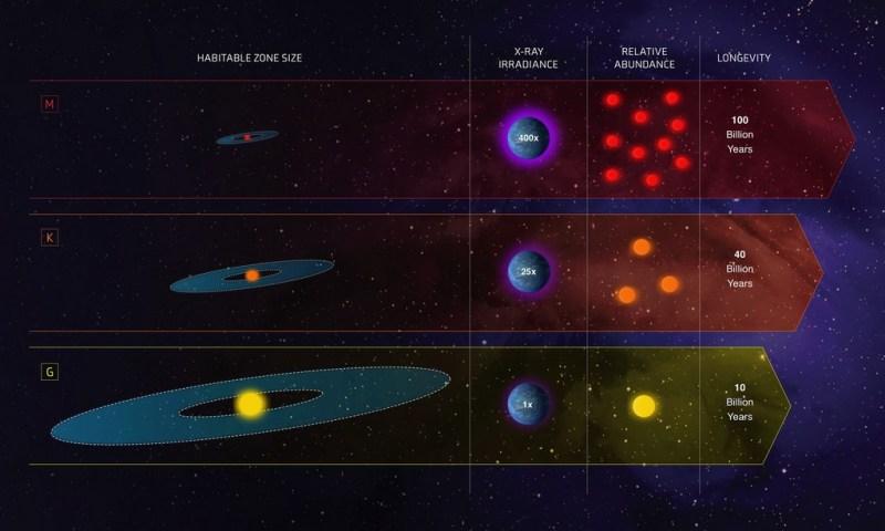 Vergelijking tussen de verschillende type sterren