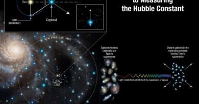 Schema om de uitdijingssnelheid van het heelal te meten