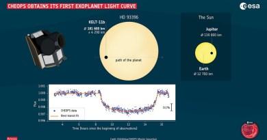 CHEOPSgebruikt de transitiemethode om planeten te bestuderen