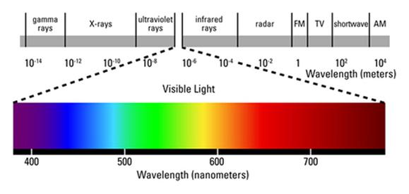 Spectrum zichtbaar licht
