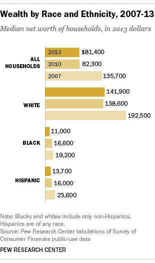 Desigualdad Blancos Negros Hispanos
