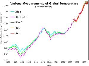 meritve globalne temperature