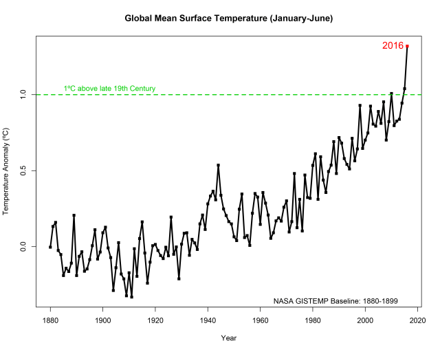 The first six months of 2016 were the warmest